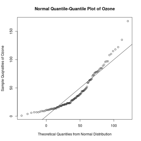 normal qq-plot ozone