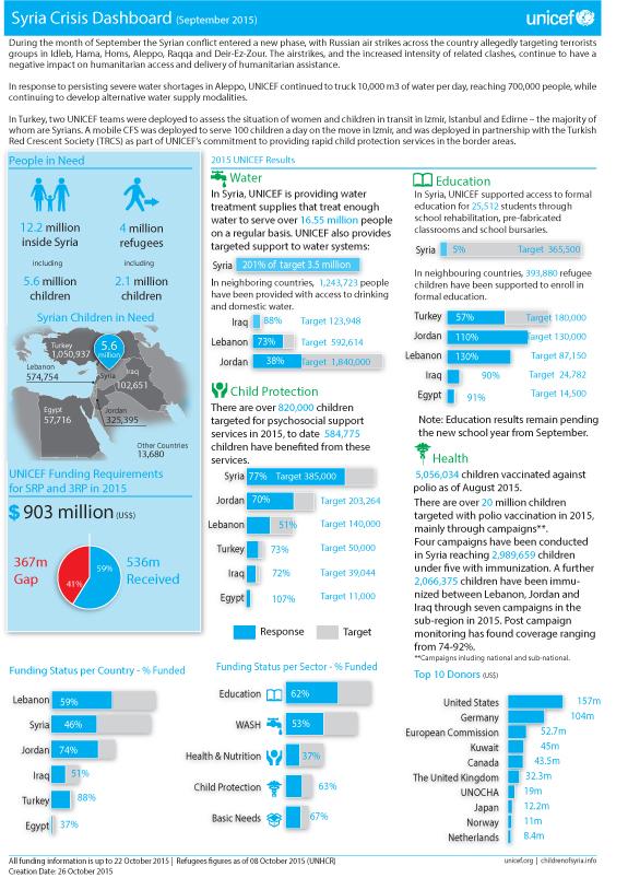 2015_SYR_UNICEF-Regional-Map-Dashboard_September2015-1