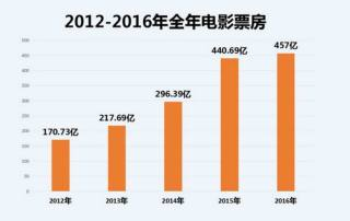 Graph showing China's total annual box office trend over the last five years in local currency (Courtesy 1905.com)