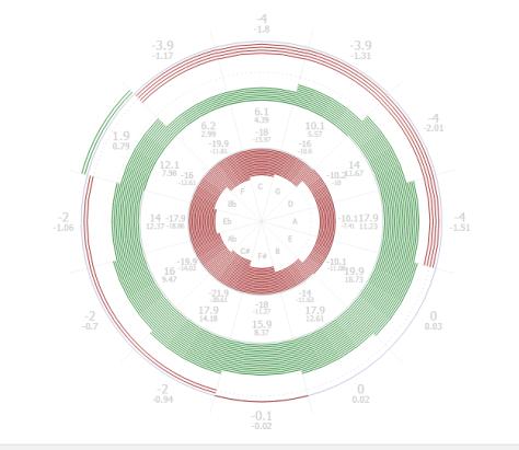 Image source:http://graphs.unequaltemperament.com/Bach-Lehman.graph