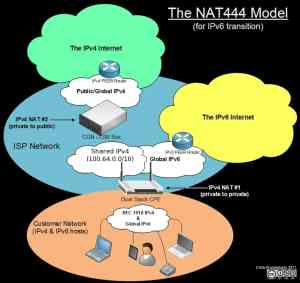 The NAT444 Model
