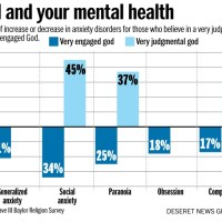 God, Religion and your Mental Health