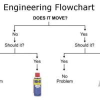 Real man's Engineering Guide