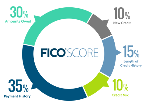 How a FICO Score breaks down