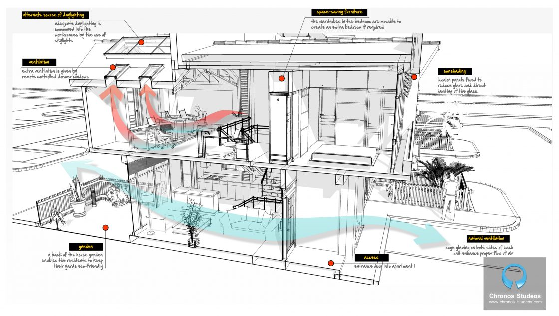 The SOHO Living project submitted to World Architecture News awards by Chronos Studeos explored the BIM approach to design