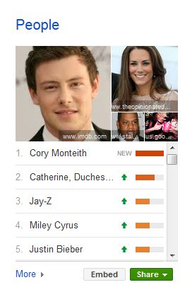 cory_monteith_people_top_charts