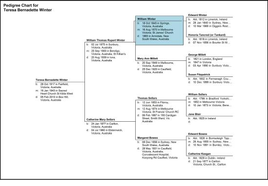 Pedigree Chart for Teresa Bernadette Winter