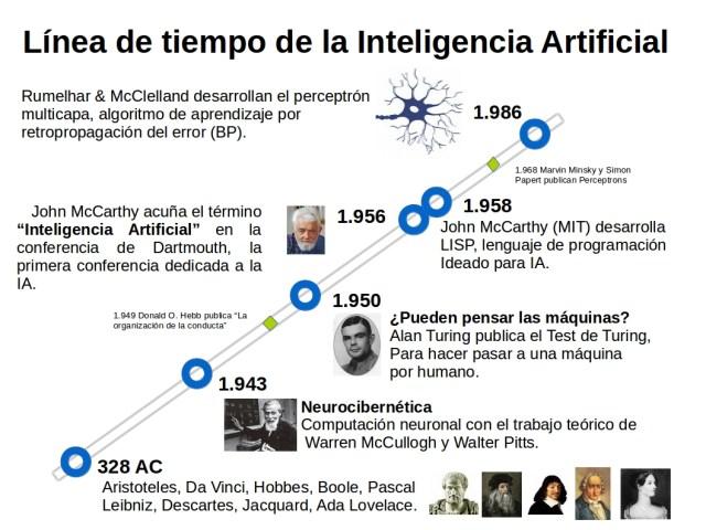 Línea de tiempo de la Inteligencia Artificial