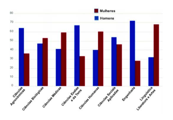 Distribuição de pesquisadores homens e mulheres em diferentes áreas acadêmicas (Censo de 2010, CNPq)