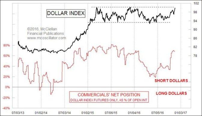 tomm-dollar-bonds