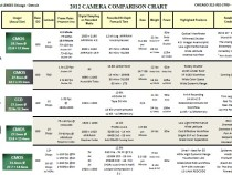 The Fletcher 2012 Camera Comparison Chart: