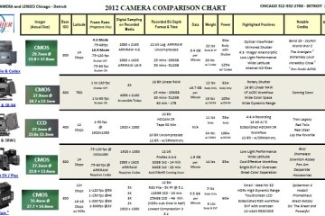 Fletcher Camera Chart