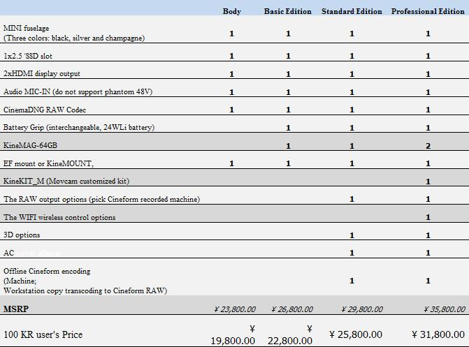 KineRAW-Mini Price List