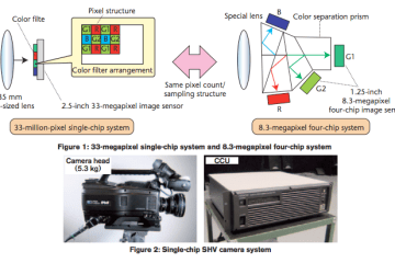 NHK Single-chip Compact Super Hi-Vision SHV Camera Syste