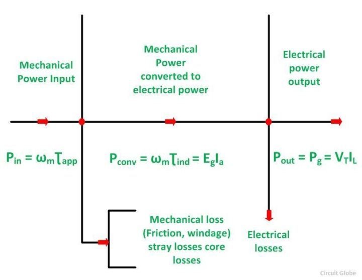 Difference Between Dc Motor And Generator Ppt Caferacersjpg