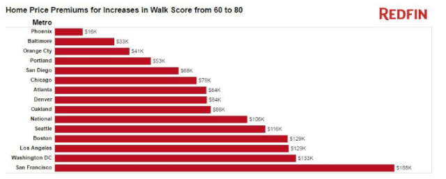 Walk_Score_6080