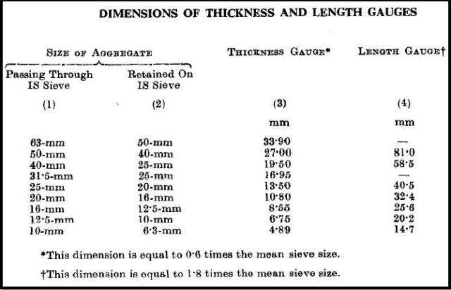Dimension of Thickness and Length Gauge