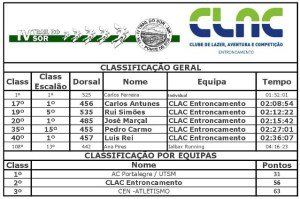 Classificação Trail do Sôr