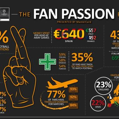 MasterCard Fan Passion Report Infographic