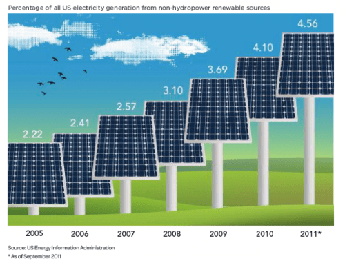 renewable energy growth