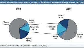 renewable energy market asia pacific