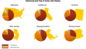 Image Credit: Solar Labor Markets