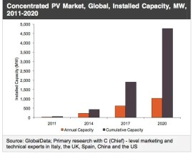global CPV market