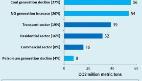 CO2_2012_EconomyWide