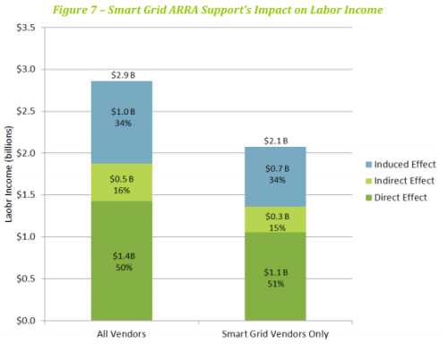 Smart grid funding labor income