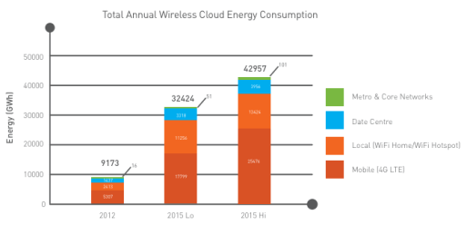 CEET wireless cloud energy forecast