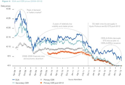 EU ETS allowance prices 2008-2013