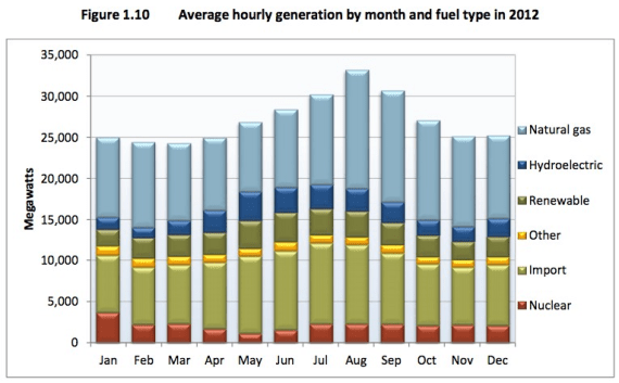 california electricity generation