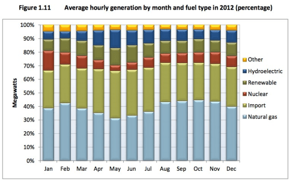 california electricity sources