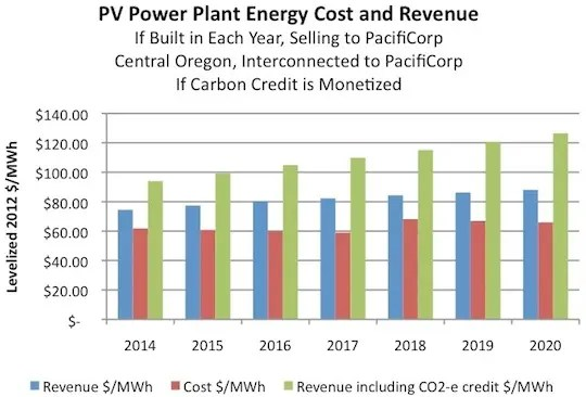 oregon solar pv power plant cost