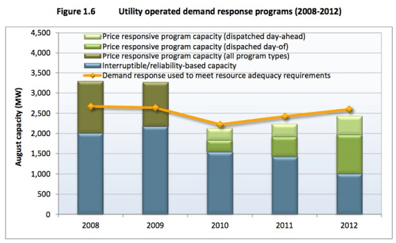 utility demand response programs california