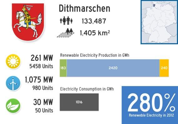 #1 - Renewable Landkreis