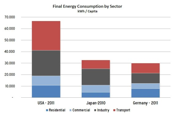 EnergyEfficiency-CountryComparison