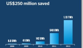 Opower electricity savings