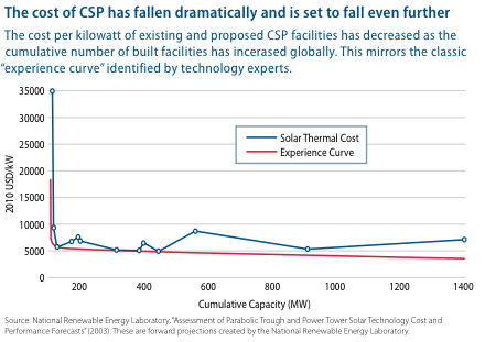 Falling cost of concentrating solar power