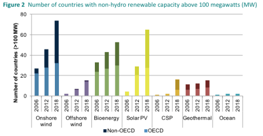 Countries above 100MW non-hydro renewable capacity