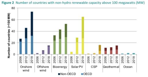 Countries above 100MW non-hydro renewable capacity