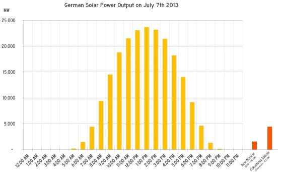Solar Power Record of July 7th 2013