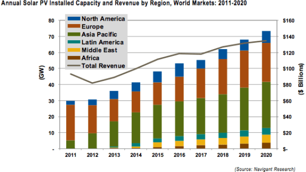 Solar PV Market Growth 2011-2020