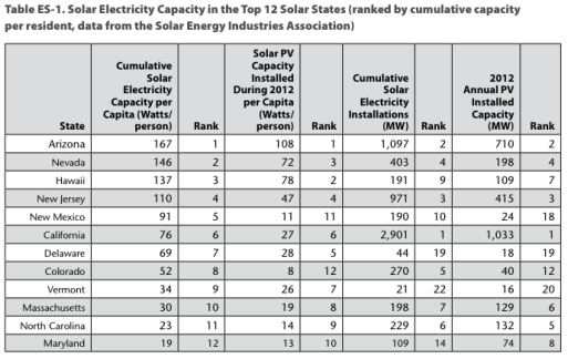 Dazzling Dozen top US solar states