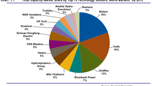 Global energy storage market share
