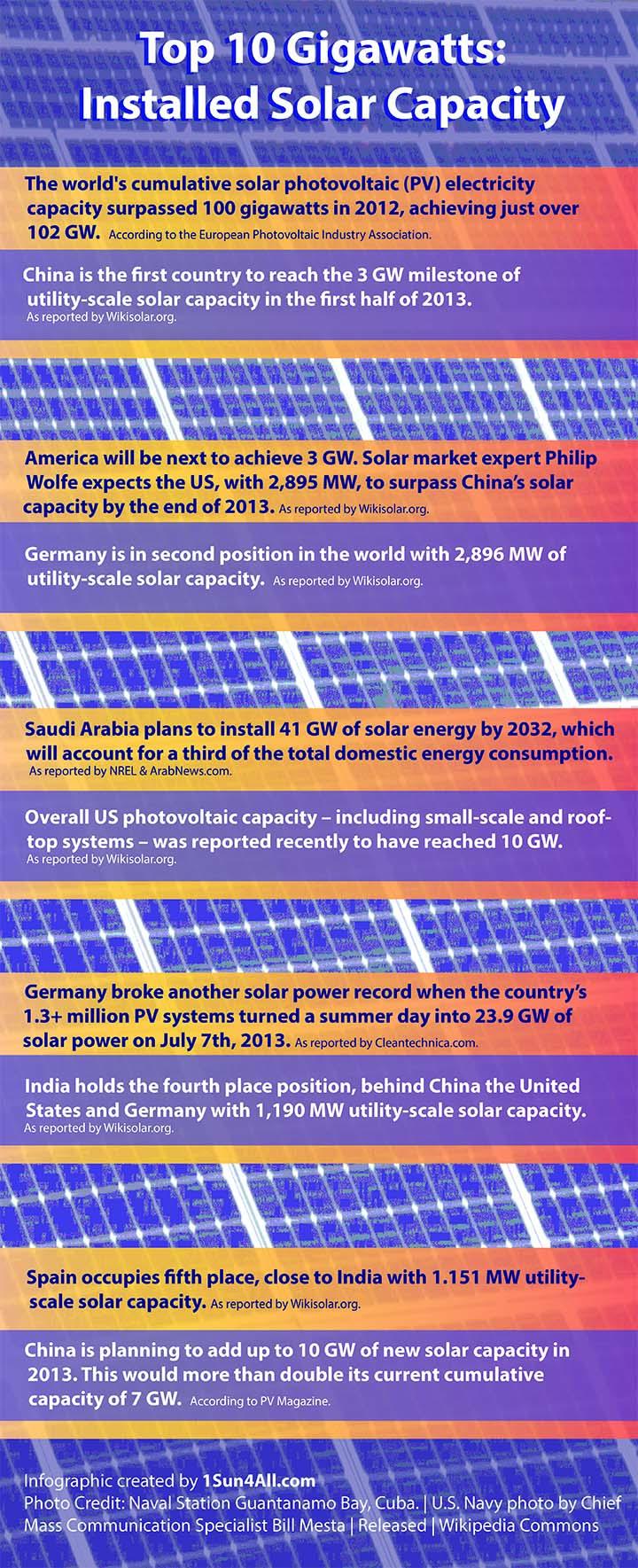 Top 10 GW Solar Final 1