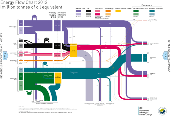 Source: UK Energy Flowchart, Department of Energy and Climate Change (July 2013)