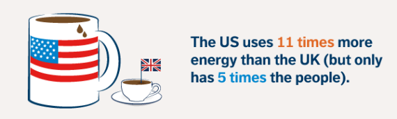 us energy efficiency uk energy efficiency