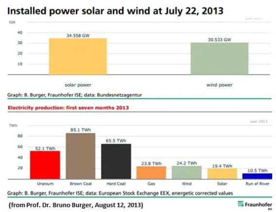 Germany Renewable Energy 2013