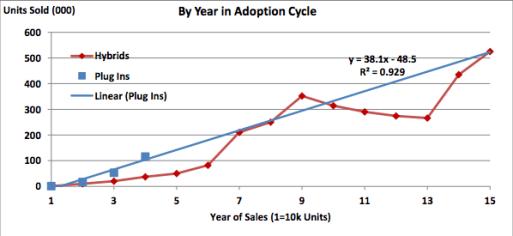 EV adoption rate compared to hybrids